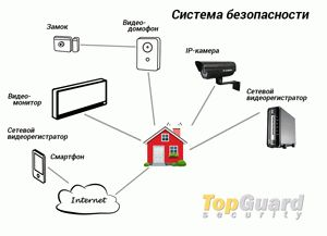 Security systems for home.